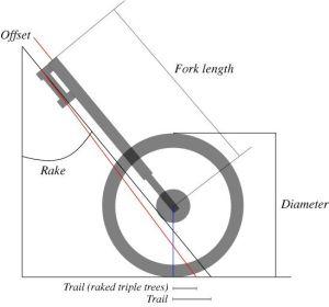Геометрия традиционной передней подвески