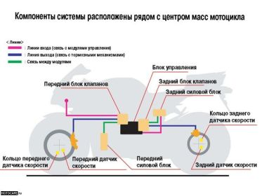 Схема работы Honda C-ABS (источник неизвестен)